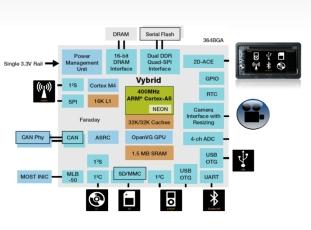 「Vybrid」を使ったカーラジオのシステム構成図
