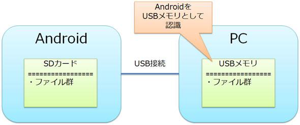 USBマスストレージクラス(USBメモリ)