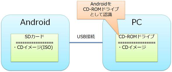 USBマスストレージクラス(CD-ROMドライブ)