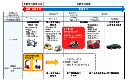国土交通省が想定する超小型車の領域