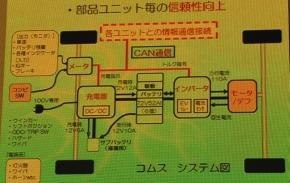CAN通信による各システムの接続イメージ
