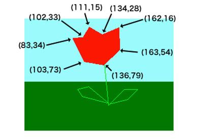 ポイントになる点と点を線で結んで絵にする