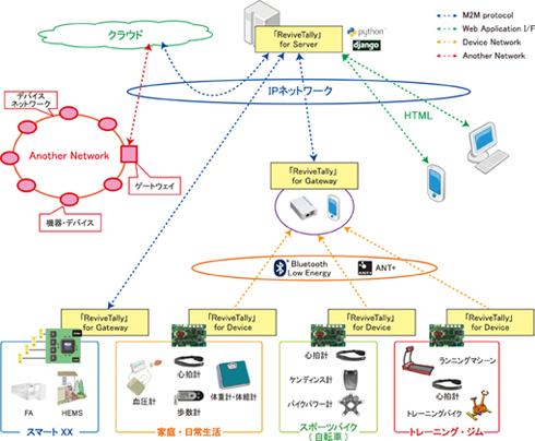 M2Mサービス「ReviveTally」のシステム略図