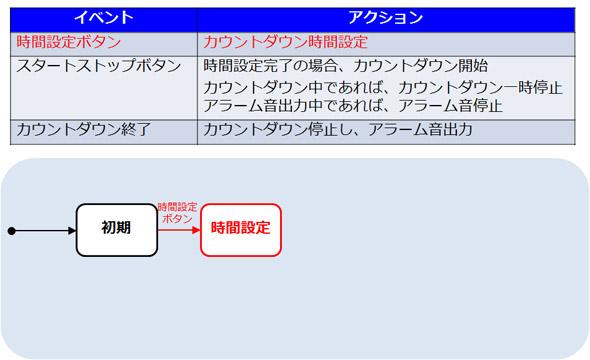 時間設定ボタンが押された場合の処理を検討