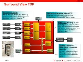 サラウンドビューシステムにおけるFPGAの回路構成