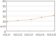 測定記録をグラフで表示