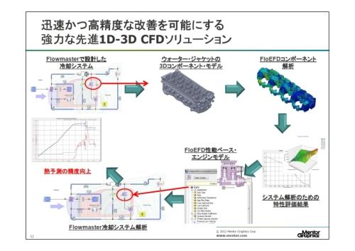 「Flowmaster」と「FloEFD」の連携による「1D-3D熱流体解析」の事例