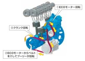 「S-HYBRID」のベースになった「ECOモーター」採用のアイドルストップシステム