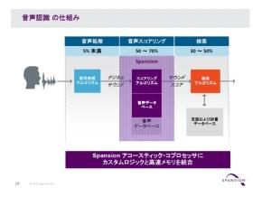 音声認識の処理プロセス