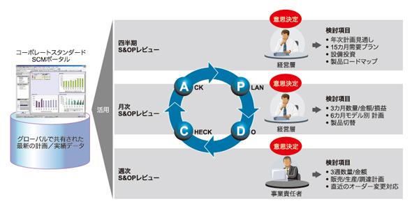 図1 韓国総合電機メーカーの構造化されたS&OPレビューサイクル