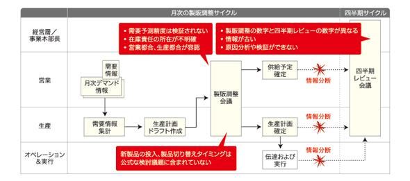 図2 自社の現状の計画プロセスと課題