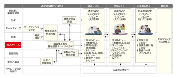 図3 S&OP適用後のあるべきプロセス
