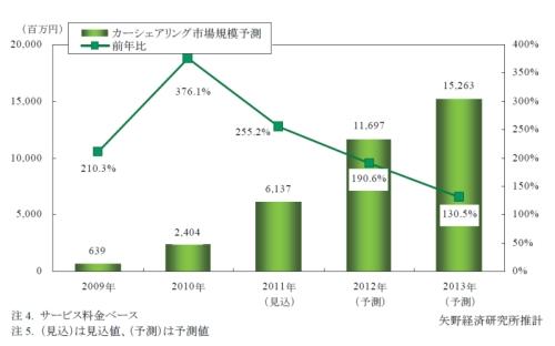 日本のカーシェアリング市場の推移