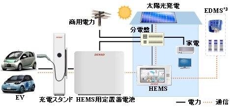 デンソーが開発したV2Hシステム