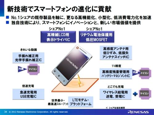 スマートフォン向けの製品展開