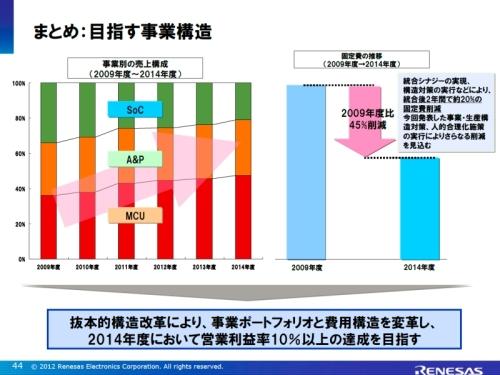 2014年度の事業別売上高構成比率と固定費のイメージ