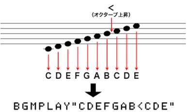 五線譜からMMLへの変換の例