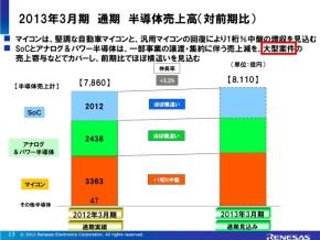 2012年度の半導体売上高