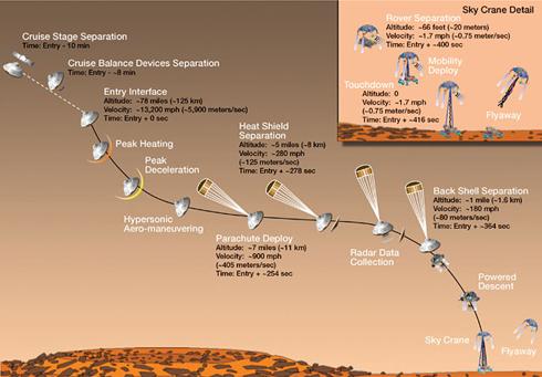 火星の大気圏突入から、降下・着陸まで