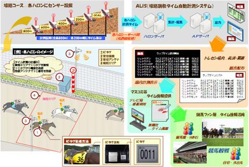 「坂路調教タイム自動計測システム(ALIS)」の概要