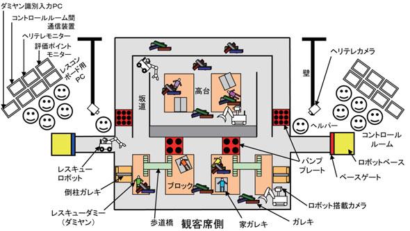 災害現場を模した縮尺6分の1サイズの市街地模型フィールド(実験フィールド)