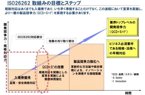 日本IBMが提案するISO 26262への取り組みの進め方
