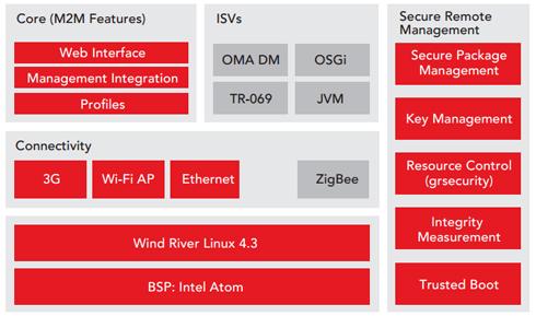 Wind River Intelligent Device Platform