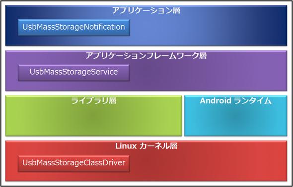 Android USBマスストレージの論理クラス構造