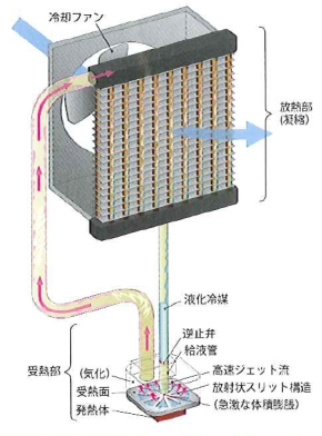 「JEST型ループヒートパイプ冷却システム」の模式図