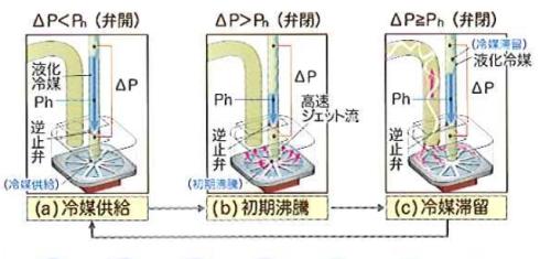 受熱部に冷媒を滴下する際のイメージ