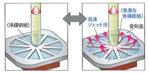 受熱部における高速ジェット流生成の仕組み