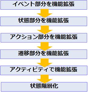 設計モデルの作成手順