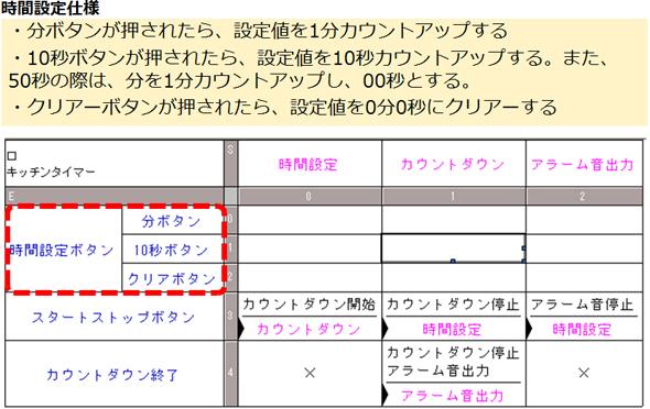 変更した状態遷移表(イベント部分)