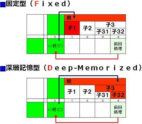 固定型(Fixed)と深層記憶型(Deep-Memorized)について