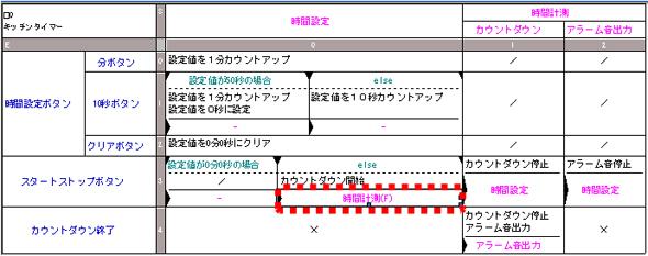 変更した状態遷移表(遷移部分)