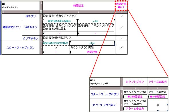 変更した状態遷移表(階層化)