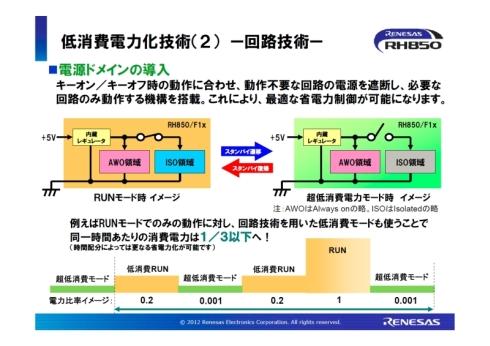 回路技術の「電源ドメイン」による低消費電力化