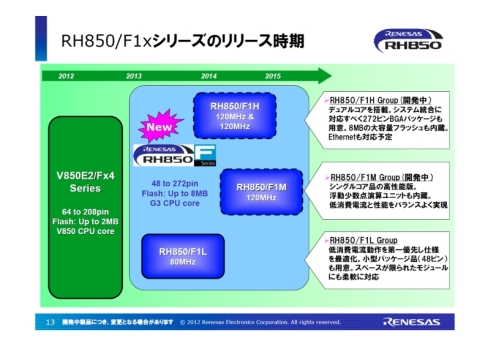 「RH850/F1xシリーズ」の製品展開