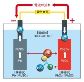 放電時における鉛バッテリー内部の化学変化