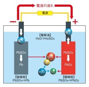 充電時における鉛バッテリー内部の化学変化