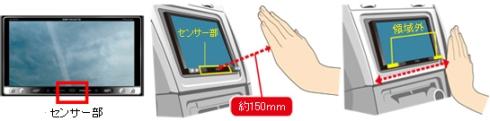 「エアージェスチャー」のセンシングの仕組み