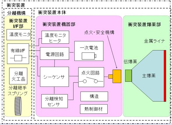インパクタ全体のシステム構成