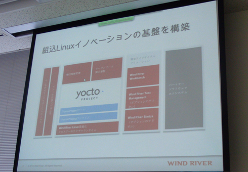 Wind River Linux 5のアーキテクチャ
