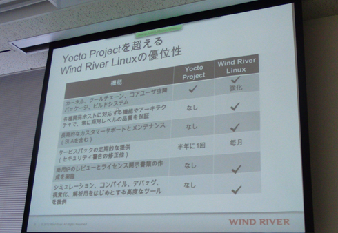 Yocto Projectを超えるWind River Linuxの優位性
