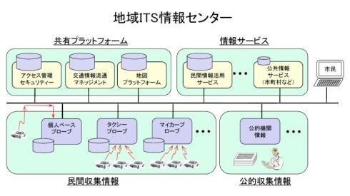 地域ITS情報センターの概要