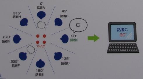 「オートビームフォーミングマイクロホン」による音声認識のイメージ