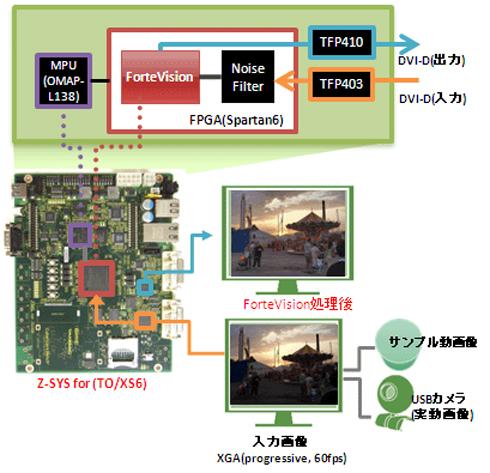 評価ボード「Z-SYS for TO/XS6」による構築例