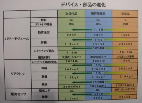 パワーモジュール、リアクトル、電流センサーの性能比較