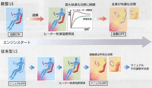シートヒーターの動作の比較
