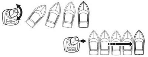 ジョイスティックによる操船イメージ